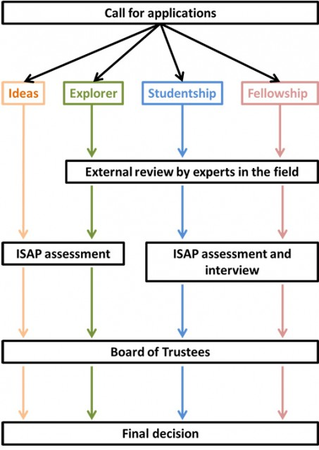 Diagram showing the process of assessing research grant applications